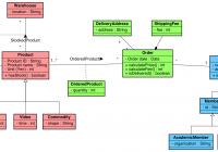 Astah | Tutorials For Astah, Uml Modeling – Unified Modeling regarding Er Diagram Là Gì
