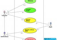 Astah | Tutorials For Astah, Uml Modeling – Unified Modeling with regard to Er Diagram Là Gì