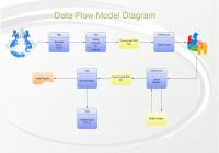 Ata Flow Model Diagram, Also Called Gane-Sarson Data Flow with regard to Model Diagram