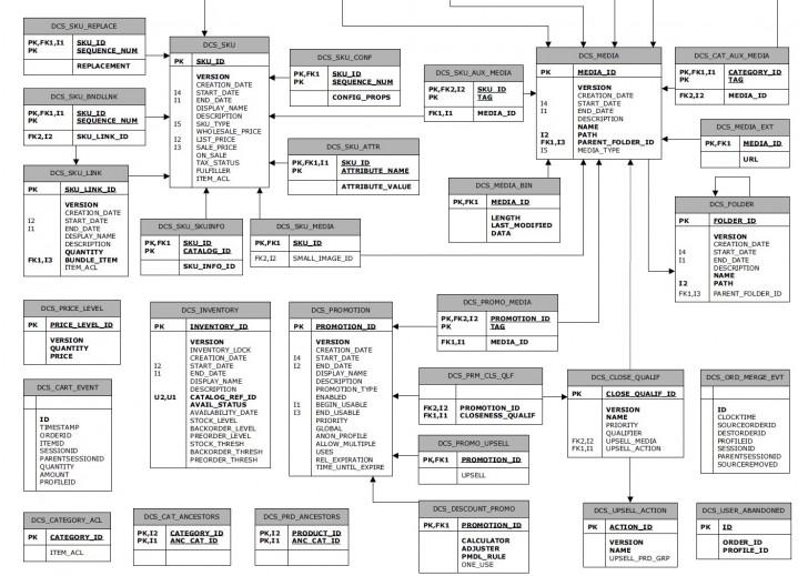 Permalink to Atg Product Catalog Schema Er Diagram regarding Er Diagram Calculator