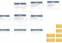 Banking System | Process Flowchart | Bank Uml Diagram | How with Er Diagram Banking System