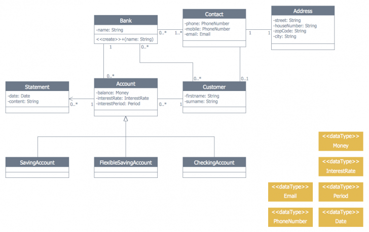 Permalink to Banking System | Process Flowchart | Bank Uml Diagram | How with Er Diagram Banking System