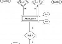 Binary Or Ternary Relationship? in Er Diagram Ternary Relationship