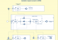 Bpmn Templates & Examples To Quickly Model Business Processes. for Er Diagram Ebay