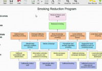 Brief Introduction To Program Logic Models (Outcomes Models) throughout Logic Model