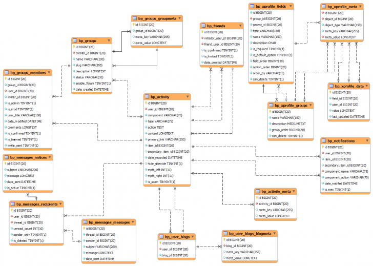 Permalink to Buddypress Database Diagram · Buddypress Codex inside Create A Database Schema Diagram