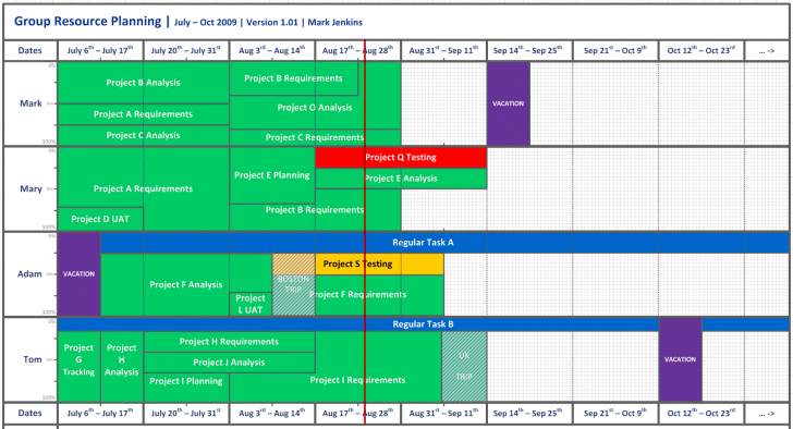 Permalink to Business Analyst | Reinventing The Resource Chart intended for Resource Diagram