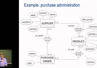Business Information Systems 3-1: Information Management: Er Model [Dutch] with Er Diagram Business