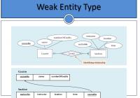 Can We Convert A Weak Entity To Strong Entity In An Er-Model in Er Diagram Weak Entity