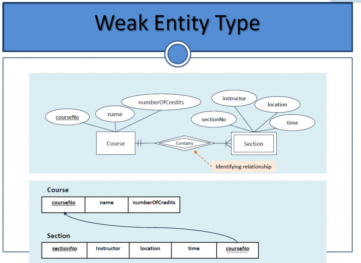 Permalink to Can We Convert A Weak Entity To Strong Entity In An Er-Model in Er Diagram Weak Entity