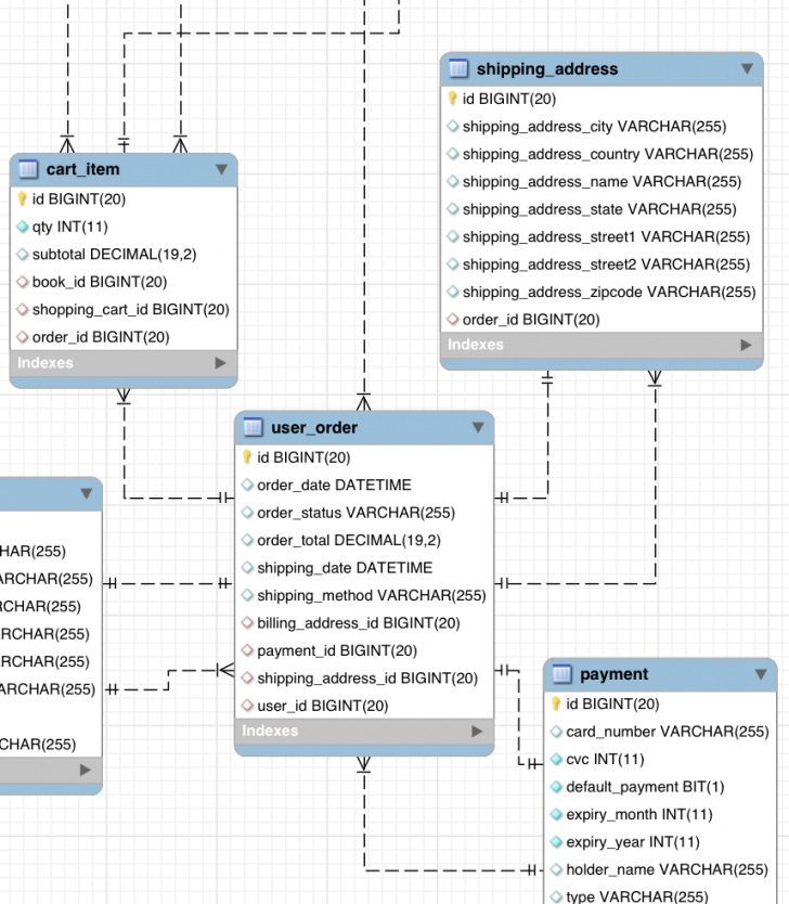 Permalink to Cardinality In Er Diagram – Stack Overflow pertaining to Er Diagram Foreign Key Example