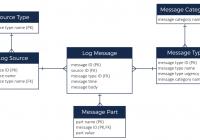 Cassandra Nosql Data Model Design – High Scalability – throughout Er Diagram For Nosql