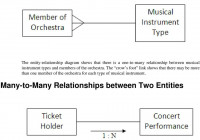 Chapter 11. Entity-Relationship Modelling – Pdf with regard to Er Diagram Many To Many Relationship Example