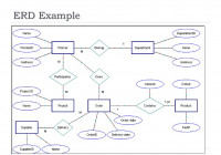 Chapter -2- Data Modeling Using The Entity-Relationship regarding Erd شرح