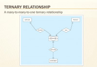 Chapter 2 – Database Requirements And Er Modeling – Ppt Download inside Ternary Relationship In Er Diagram Examples