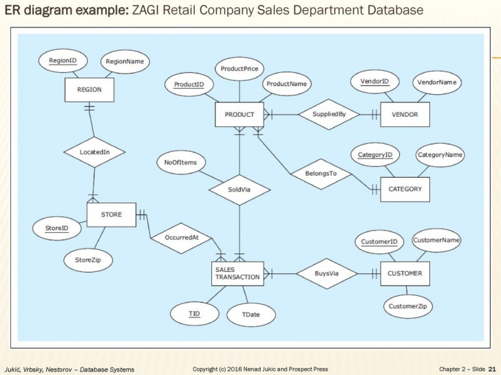 Permalink to Chapter 2 – Database Requirements And Er Modeling – Ppt Download regarding Er Diagram For Retail Store