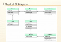Chapter 2 – Database Requirements And Er Modeling – Ppt Download with Physical Er Diagram