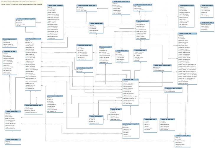 Permalink to Chapter 2. Database Schema Management throughout Db Schema Diagram