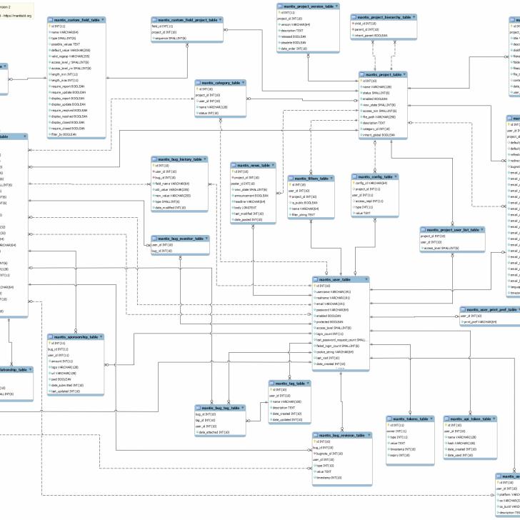 Permalink to Chapter 2. Database Schema Management with regard to Erd Schema
