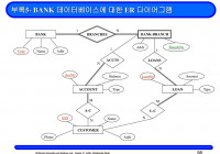 Chapter 2: Entity-Relationship Model(객체 –관계 모델) – Ppt with regard to 데이터베이스 Er 다이어그램