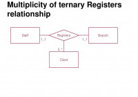 Chapter # 3 Data Modeling Using The Entity-Relationship (Er