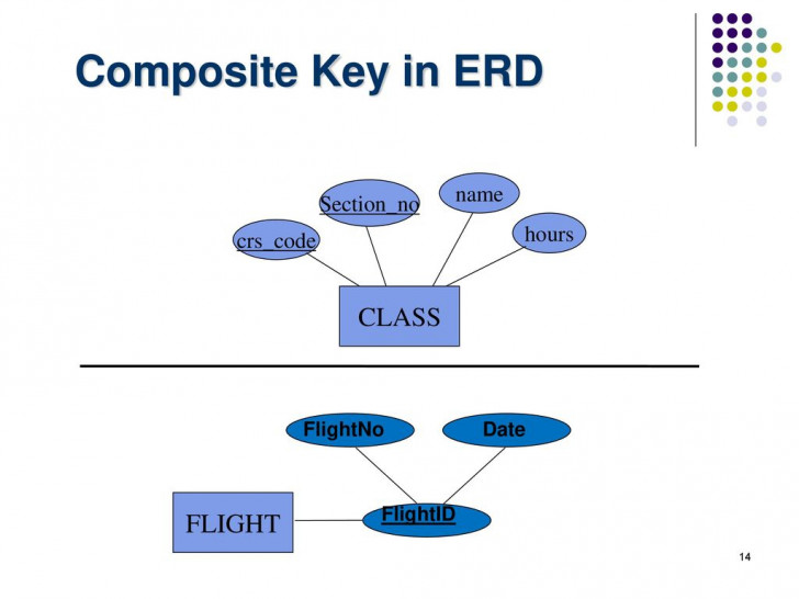 Permalink to Chapter -3- Data Modeling Using The Entity-Relationship with Erd Composite Key