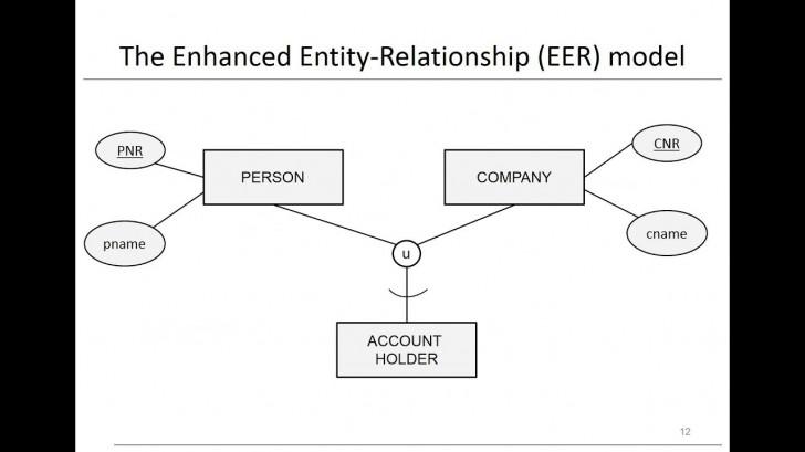 Permalink to Chapter 3: Data Models – Eer Model in Er Diagram Quora