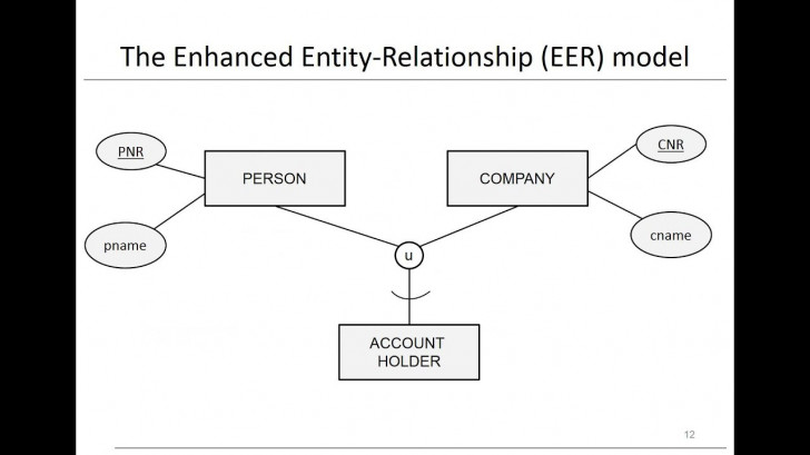 Permalink to Chapter 3: Data Models – Eer Model in Er Diagram Union