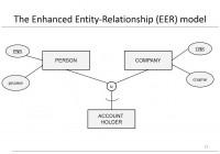 Chapter 3: Data Models – Eer Model within E-Er Diagram