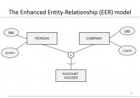Chapter 3: Data Models – Eer Model within Er Diagram Vs Eer Diagram