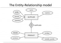 Chapter 3: Data Models – Er Model throughout Er Model And Relational Model