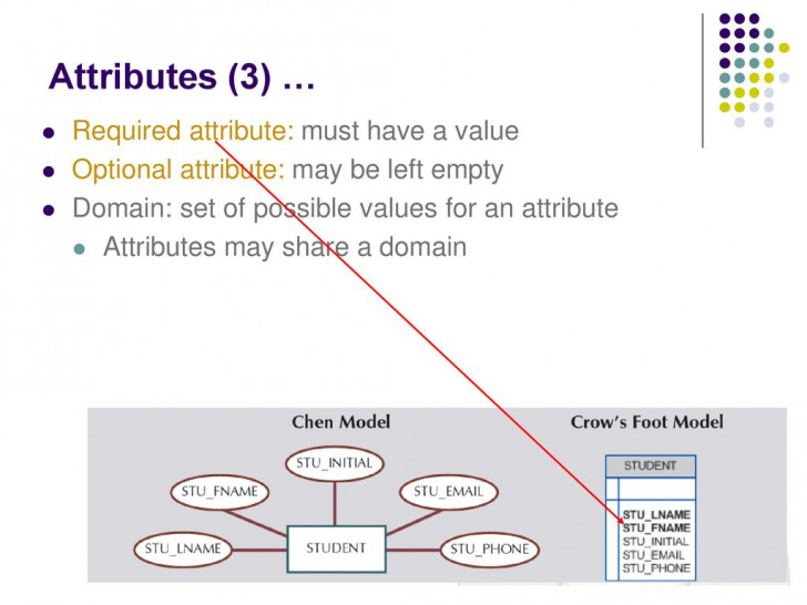 Permalink to Chapter # 4 Entity Relationship (Er) Modeling. – Ppt Download with regard to Er Diagram Optional Attribute