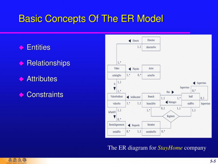 Permalink to Chapter 5 Entity-Relationship Modeling – Ppt Download pertaining to Er Model Basic Concepts