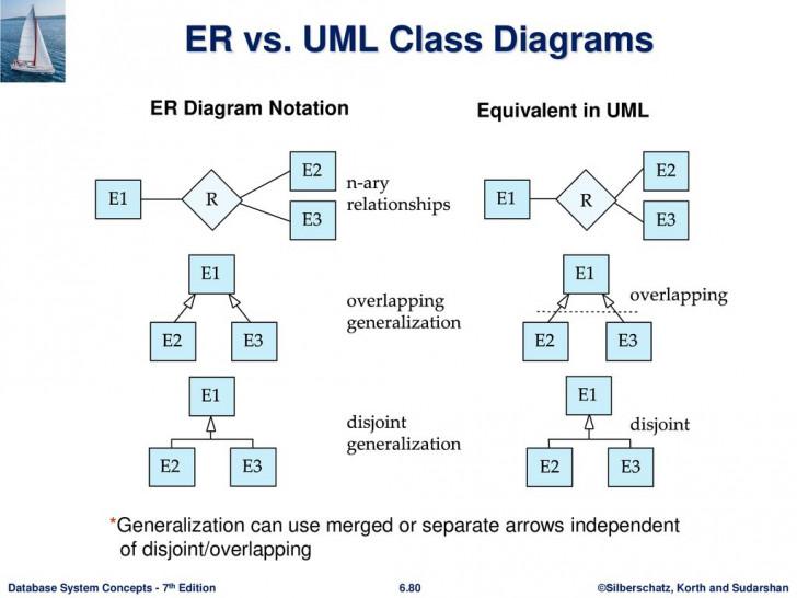 Permalink to Chapter 6: Database Design Using The E-R Model – Ppt Download throughout Er Diagram Vs Uml