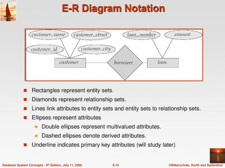 Permalink to Chapter 6: Entity-Relationship Model – Ppt Download regarding In An Er Diagram Double Rectangle Represents