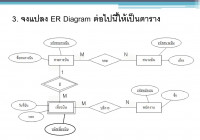 Chapter 7 : ขั้นตอนการแปลงแผนภาพ Er มาเป็นรีเลชั่น ( Er-To within Er Diagram N คือ