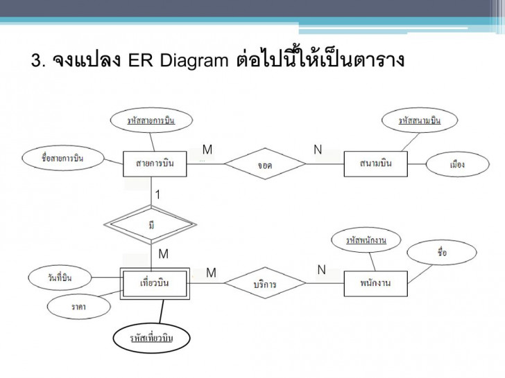 Permalink to Chapter 7 : ขั้นตอนการแปลงแผนภาพ Er มาเป็นรีเลชั่น ( Er-To throughout Er Diagram M N คือ