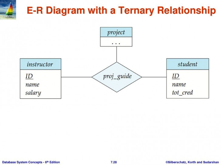 Permalink to Er Diagram Korth