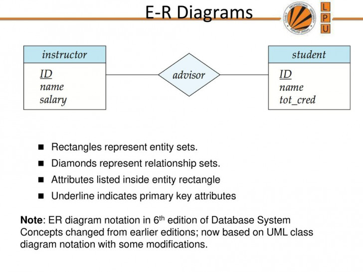 Permalink to Chapter 7: Entity-Relationship Model – Ppt Download regarding Er Diagram Underline