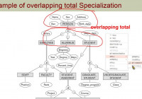 Chapter04-Enhanced Entity-Relationship Modeling-05 Constraints On  Specialization And Generalization inside Er Diagram Specialization