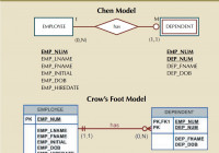 Chapter4 Entity Relationship Modeling – Technote within Er Diagram Weak Key