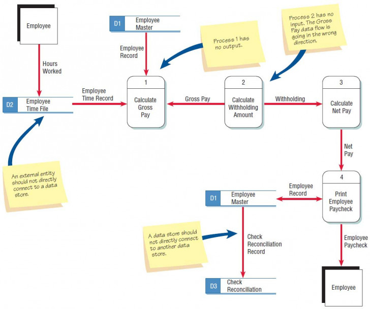 Permalink to Checking The Data Flow Diagrams For Errors throughout Entity Flow Diagram