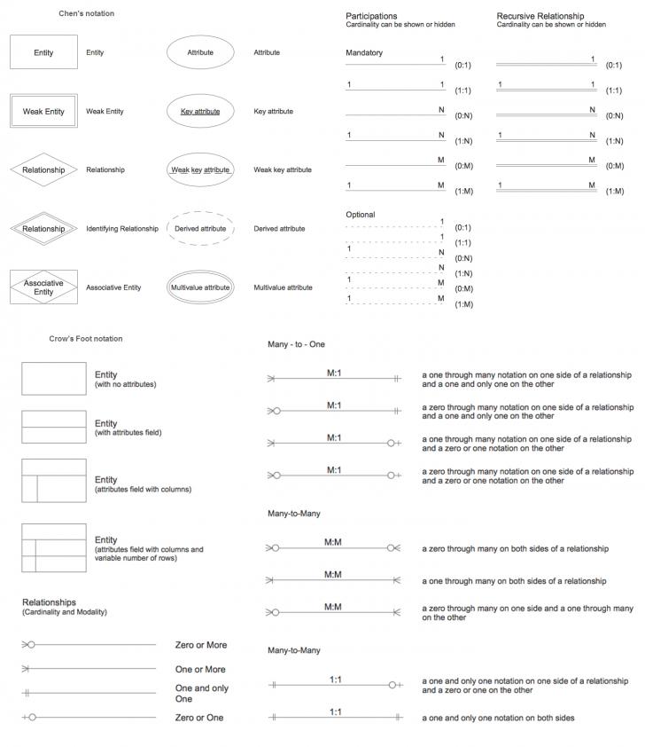 Permalink to Chen Notation | Design Elements – Er Diagram (Chen Notation throughout Er Diagram Cardinality Symbols