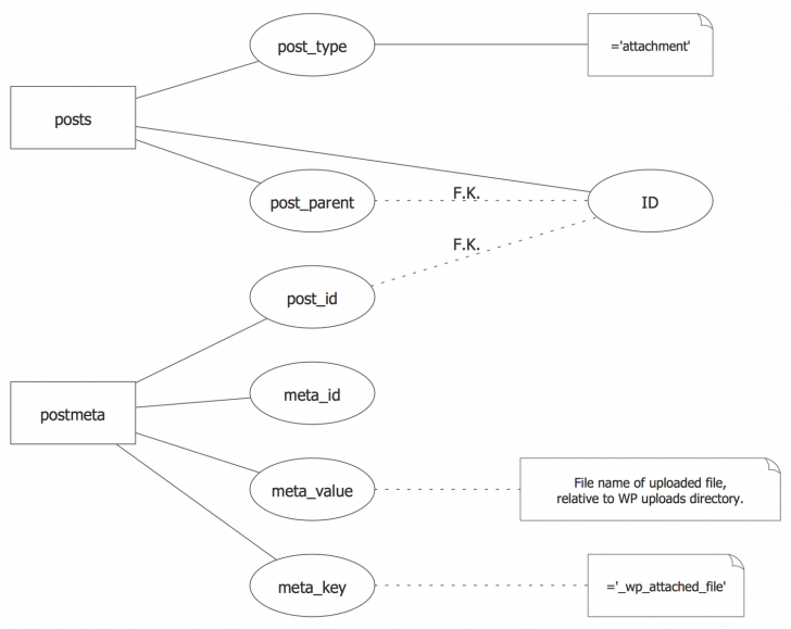 Permalink to Chen #notation — WordPress File Reference | This Sample inside Er Diagram Chen