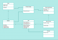 Class Diagram Example Pos – Point Of Sales Class Diagram in Er Diagram In Access 2007