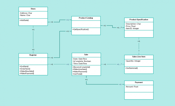 Permalink to Class Diagram Example Pos – Point Of Sales Class Diagram in Er Diagram In Access 2007