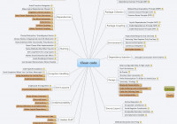 Clean Code – Hung_Koala – Xmind: The Most Professional Mind with regard to Xmind Er Diagram