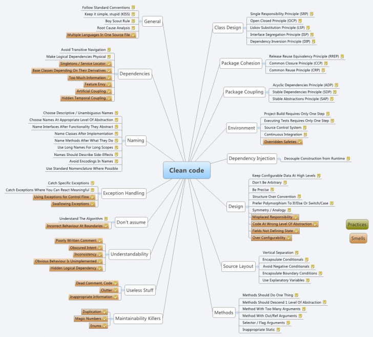 Permalink to Clean Code – Hung_Koala – Xmind: The Most Professional Mind with regard to Xmind Er Diagram