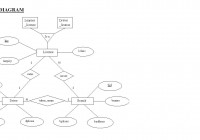 Collect One E-R Diagram Example With Explanation Roll No:20 regarding Er Diagram Blood Bank Management System