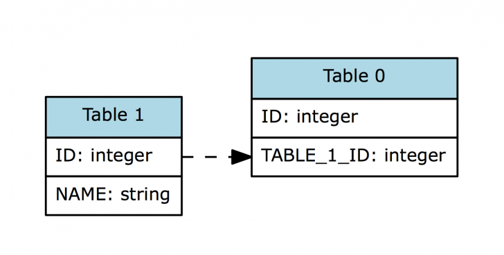 Permalink to Colorize Table Name In Graphviz Entity-Relationship Diagram with regard to Er Diagram Graphviz